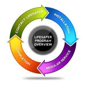 LifeSafer Program Overview