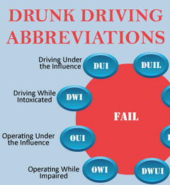 A Guide To Drunk Driving Abbreviations From LifeSafer Inc