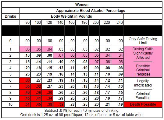 BAC Chart fro Women