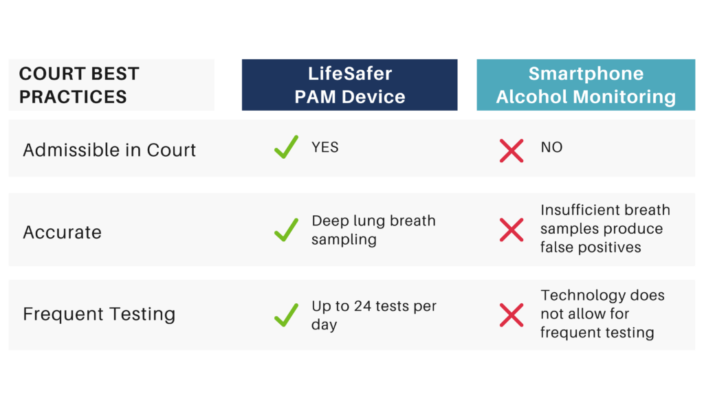 this is a photo of the courts best practices when it comes to alcohol monitoring devices.