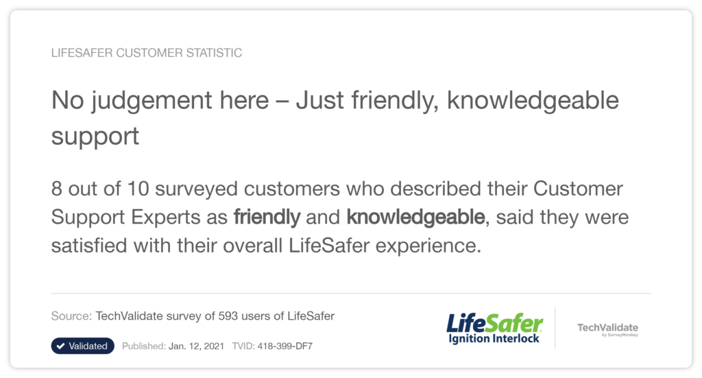 8 out of 10 survey customers described LifeSafer's Customer Support Experts as friend and knowledgeable.